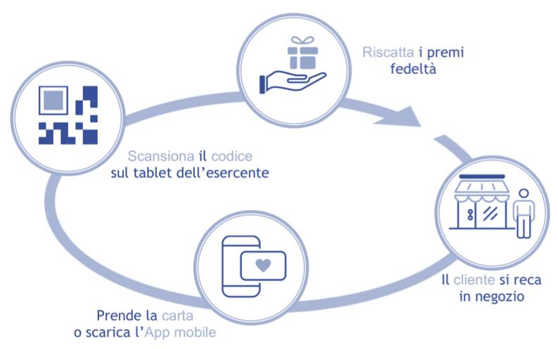 QRcode, fidelizzazione, marketing